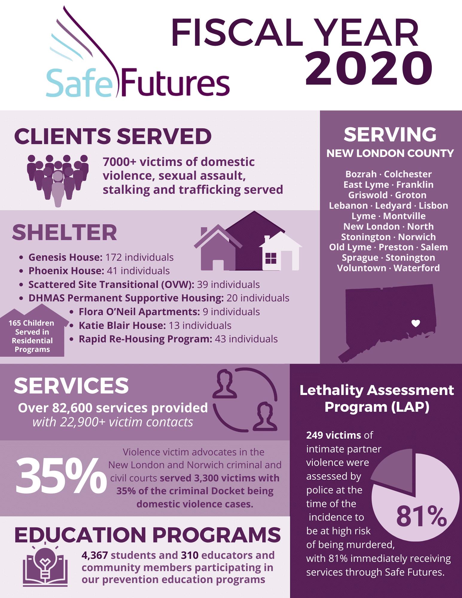 Safe Futures 2020 Infographic Jan 2021